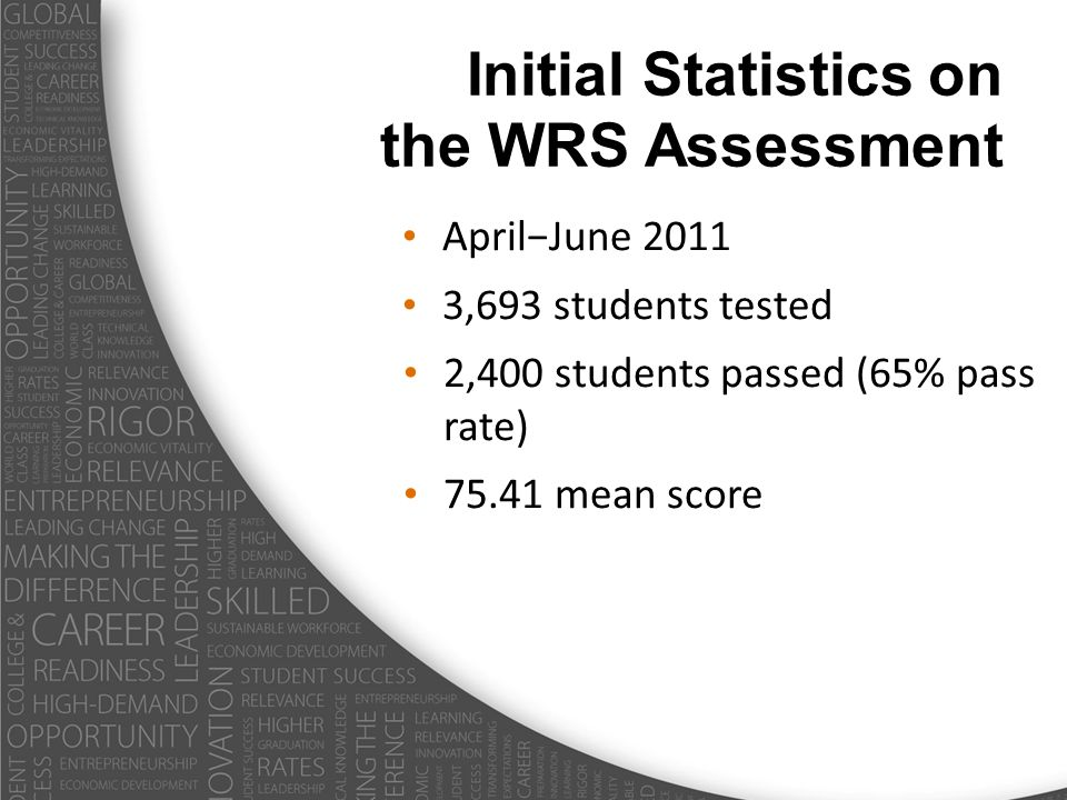 Initial Statistics on the WRS Assessment AprilJune 2011 3,693 students tested 2,400 students passed (65% pass rate) 75.41 mean score