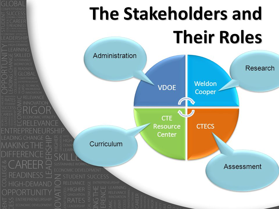 The Stakeholders and Their Roles VDOE Weldon Cooper CTECS CTE Resource Center Administration Research Assessment Curriculum