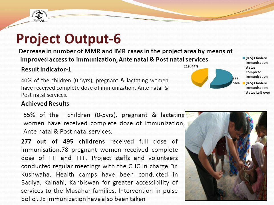 Project Output-6 40% of the children (0-5yrs), pregnant & lactating women have received complete dose of immunization, Ante natal & Post natal services.