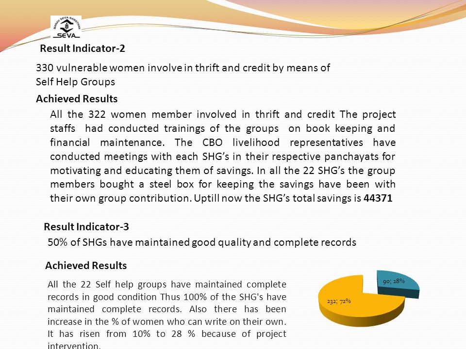 Result Indicator-2 330 vulnerable women involve in thrift and credit by means of Self Help Groups Achieved Results All the 322 women member involved in thrift and credit The project staffs had conducted trainings of the groups on book keeping and financial maintenance.
