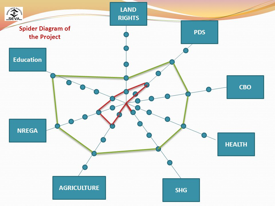 Education LAND RIGHTS PDS CBO HEALTH SHG AGRICULTURE NREGA Spider Diagram of the Project
