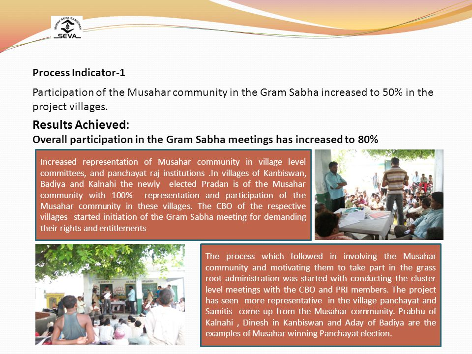 Participation of the Musahar community in the Gram Sabha increased to 50% in the project villages.