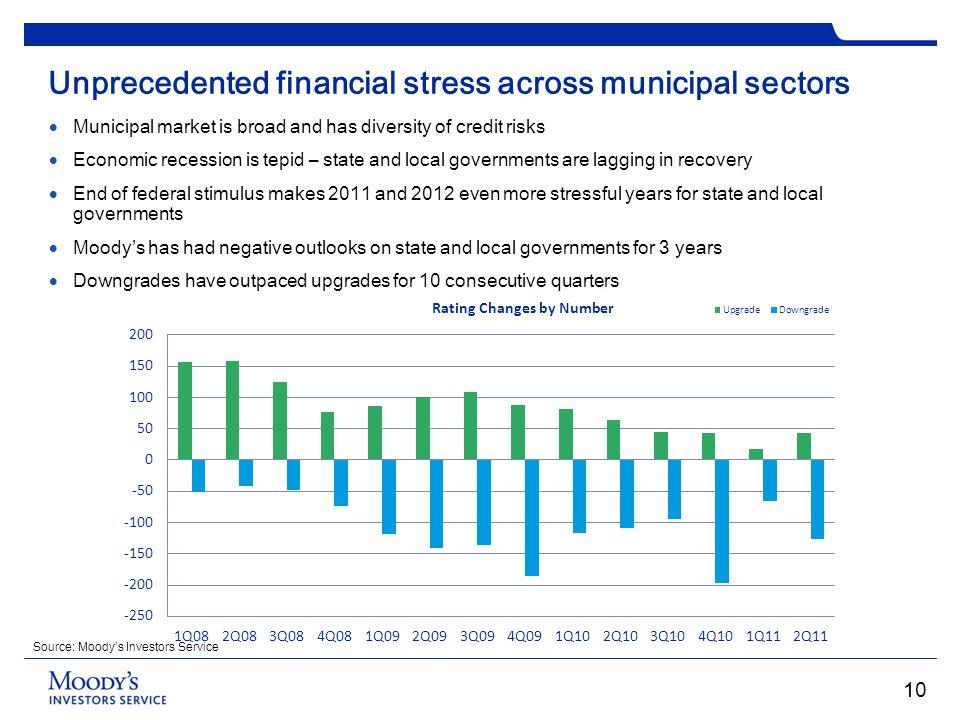 Unprecedented financial stress across municipal sectors Municipal market is broad and has diversity of credit risks Economic recession is tepid – stat