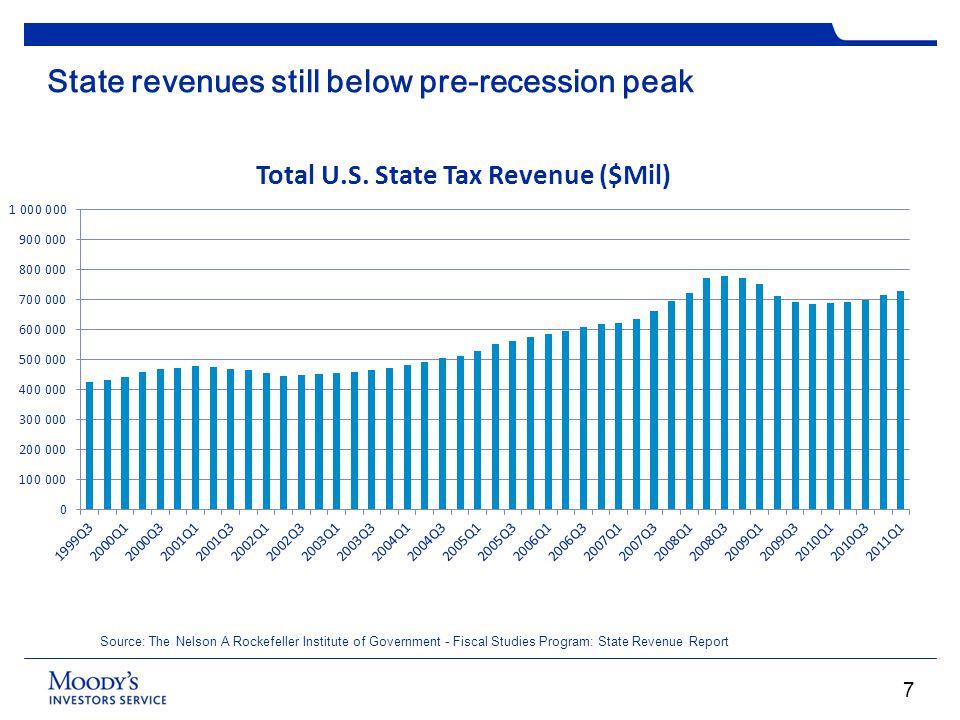State revenues still below pre-recession peak Source: The Nelson A Rockefeller Institute of Government - Fiscal Studies Program: State Revenue Report