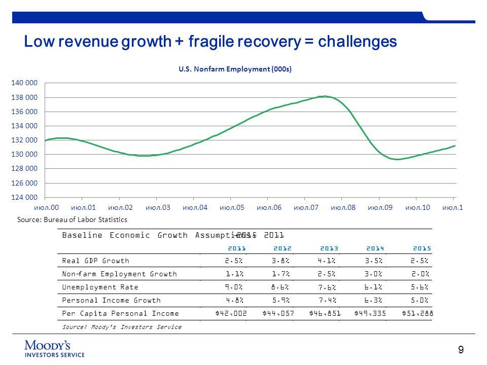 Low revenue growth + fragile recovery = challenges Source: Bureau of Labor Statistics Baseline Economic Growth Assumptions, 2011-2015 2011 2012 2013 2