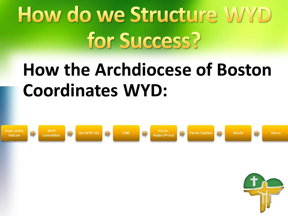 How the Archdiocese of Boston Coordinates WYD: Pope at the Vatican WYD Committee Rio WYD HQONE Parish Pastor/Priest Parish CaptainAdultsTeens