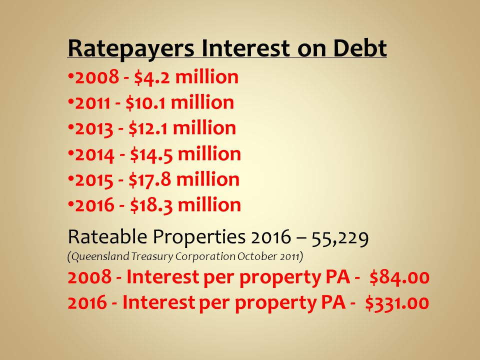 Ratepayers Interest on Debt 2008 - $4.2 million 2011 - $10.1 million 2013 - $12.1 million 2014 - $14.5 million 2015 - $17.8 million 2016 - $18.3 million Rateable Properties 2016 – 55,229 (Queensland Treasury Corporation October 2011) 2008 - Interest per property PA - $84.00 2016 - Interest per property PA - $331.00