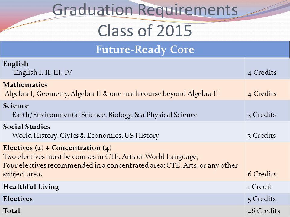 Graduation Requirements Class of 2015 Future-Ready Core English English I, II, III, IV4 Credits Mathematics Algebra I, Geometry, Algebra II & one math
