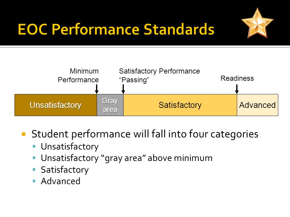 UnsatisfactorySatisfactoryAdvanced Readiness Satisfactory Performance Passing Grayarea Minimum Performance Student performance will fall into four categories Unsatisfactory Unsatisfactory gray area above minimum Satisfactory Advanced