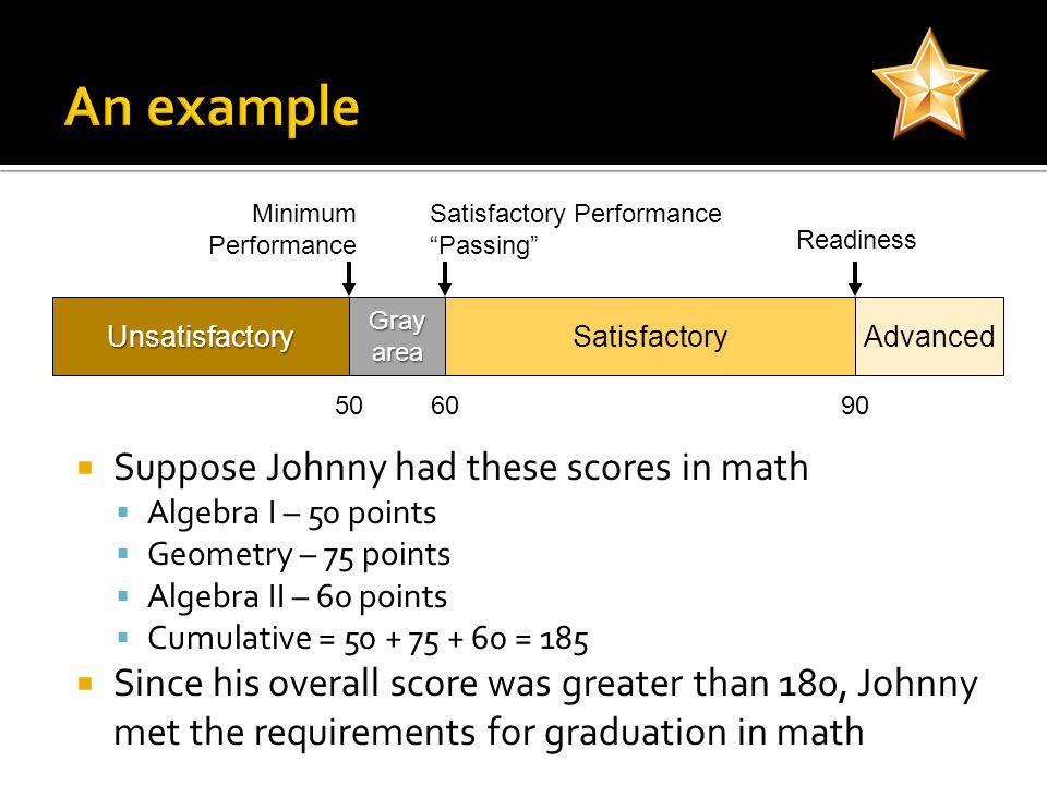 UnsatisfactorySatisfactoryAdvanced Readiness Satisfactory Performance Passing Grayarea Minimum Performance Suppose Johnny had these scores in math Alg