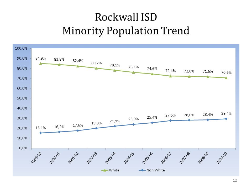 Rockwall ISD Minority Population Trend 12