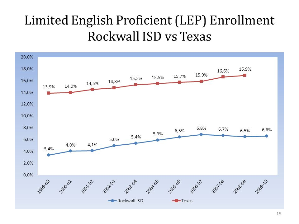 Limited English Proficient (LEP) Enrollment Rockwall ISD vs Texas 15