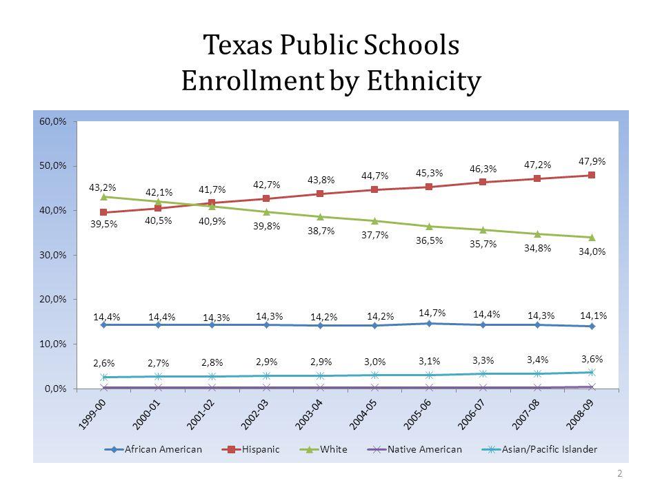Texas Public Schools Enrollment by Ethnicity 2