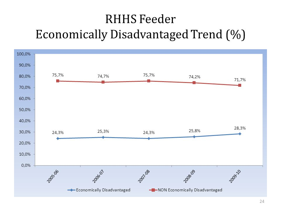 RHHS Feeder Economically Disadvantaged Trend (%) 24