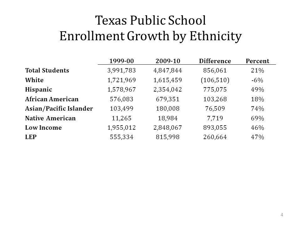 Hispanic children make up 91% of school enrollment growth Source: Houston Chronicle, Texas Politics Hispanic children represent 91% of the public school enrollment increase over the past decade, according to Texas Education Agency statistics.