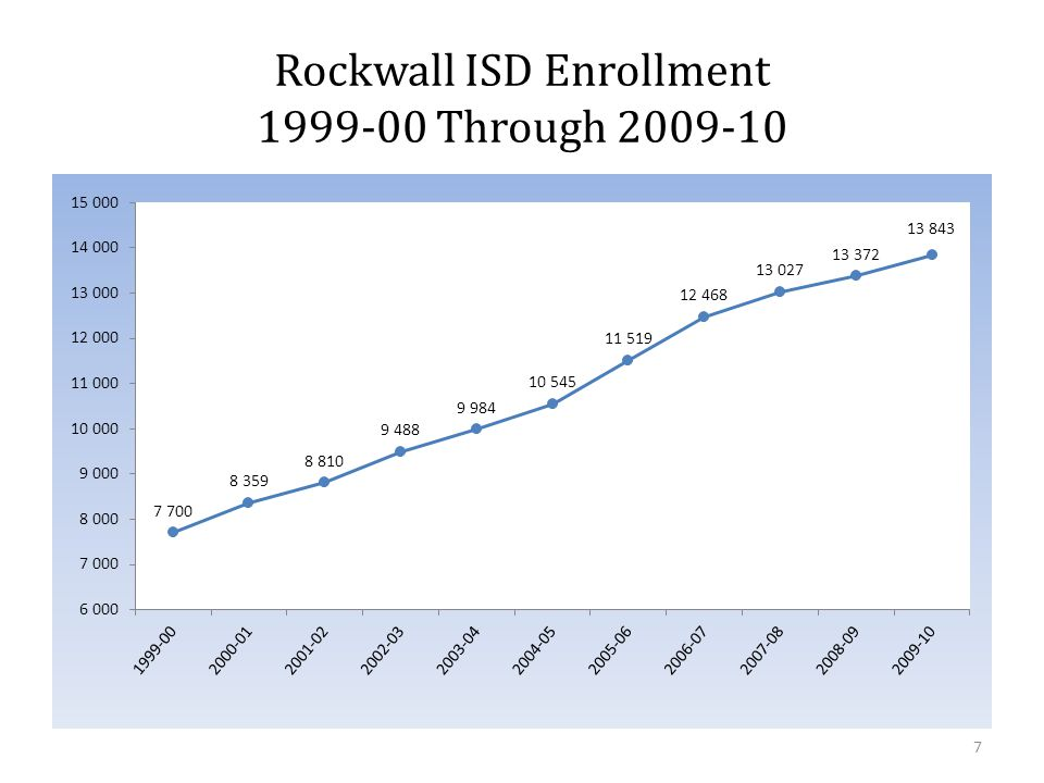 Rockwall ISD Ethnicity Total Enrollment & Special Education (K-12) As of June 3, 2010 38 Total Enrollment (K-12)EthnicitySpecial Education Qty% % Native American530.4%50.5% Asian/Pacific Islander4173.2%70.6% African American9787.4%15714.5% Hispanic2,33217.7%21419.7% White9,41271.3%70364.7% TOTAL13,192 1,0868.2%