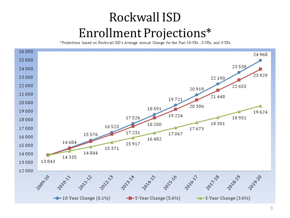 Rockwall ISD Enrollment by Ethnicity 10