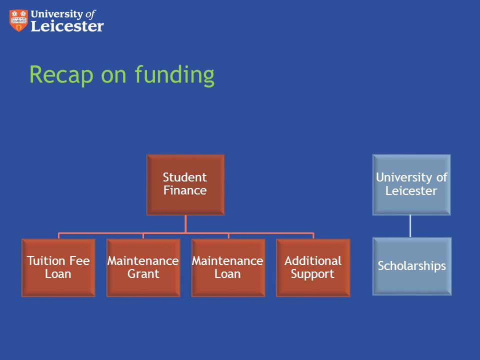 Recap on funding Student Finance Tuition Fee Loan Maintenance Grant Maintenance Loan Additional Support University of Leicester Scholarships