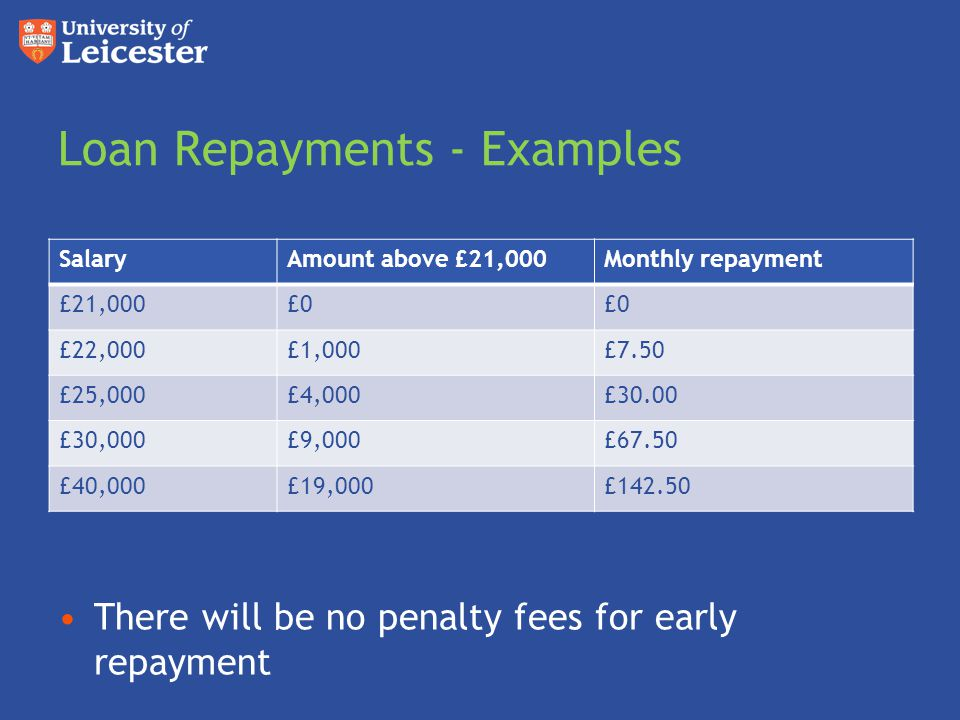 Loan Repayments - Examples There will be no penalty fees for early repayment SalaryAmount above £21,000Monthly repayment £21,000£0 £22,000£1,000£7.50 £25,000£4,000£30.00 £30,000£9,000£67.50 £40,000£19,000£142.50
