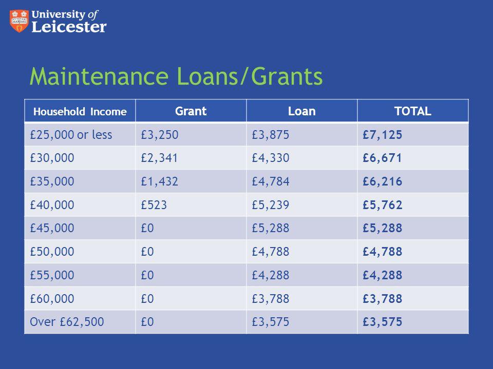 Maintenance Loans/Grants Household Income GrantLoanTOTAL £25,000 or less£3,250£3,875£7,125 £30,000£2,341£4,330£6,671 £35,000£1,432£4,784£6,216 £40,000
