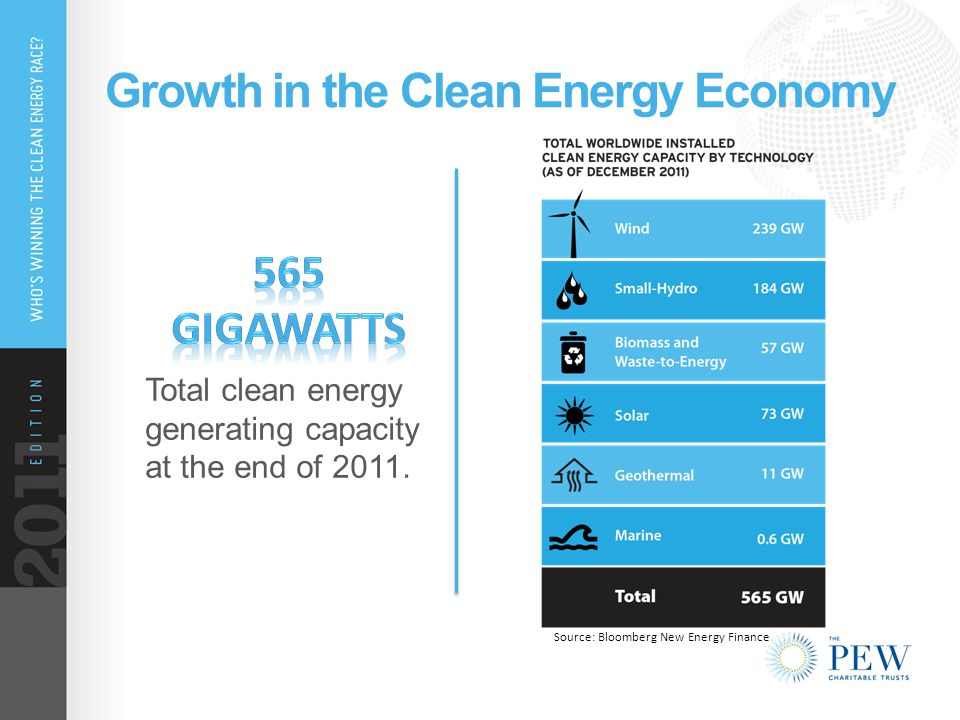 Growth in the Clean Energy Economy Total clean energy generating capacity at the end of 2011.