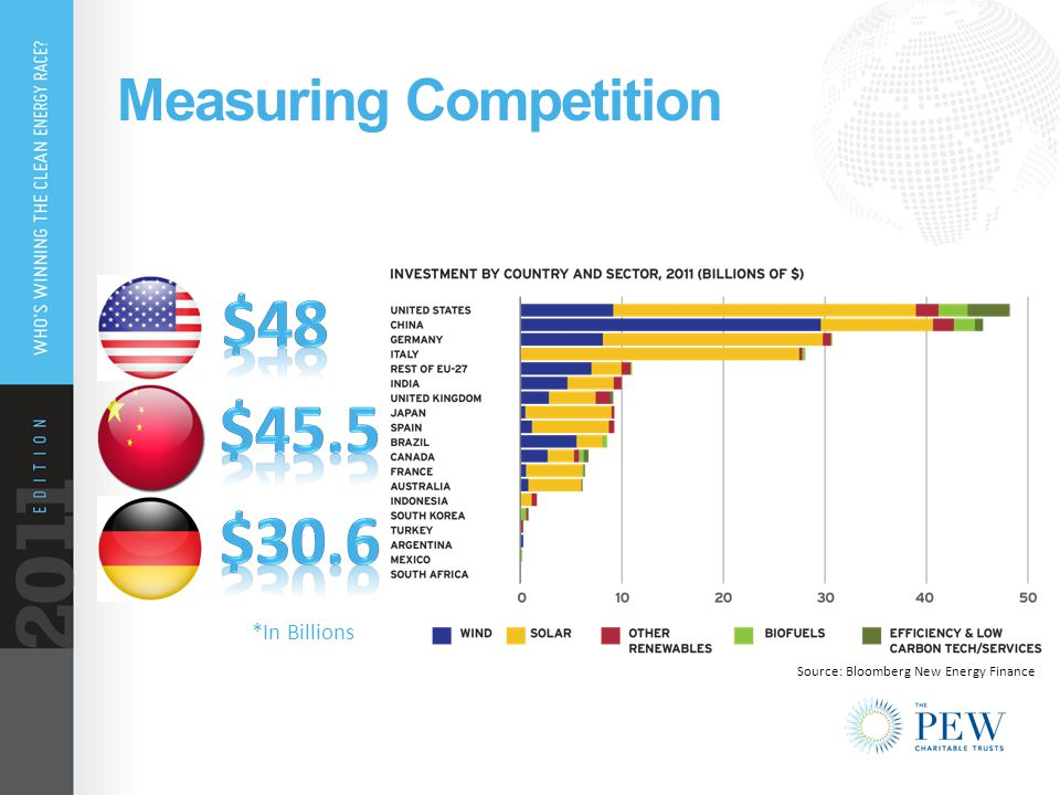 Measuring Competition *In Billions Source: Bloomberg New Energy Finance