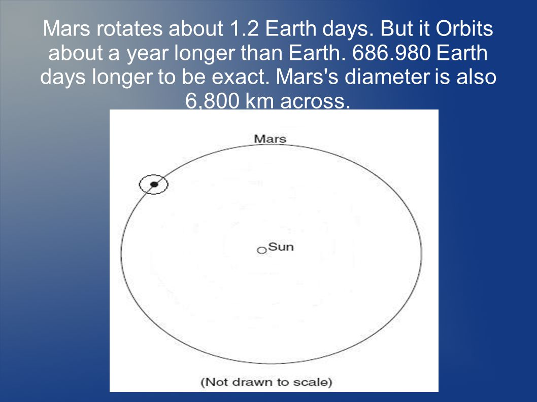 Mars rotates about 1.2 Earth days. But it Orbits about a year longer than Earth.
