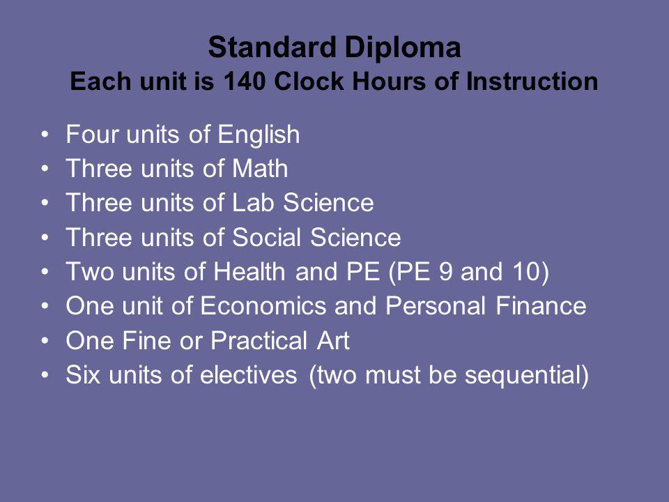 Four units of English Three units of Math Three units of Lab Science Three units of Social Science Two units of Health and PE (PE 9 and 10) One unit of Economics and Personal Finance One Fine or Practical Art or Foreign Language 4 or more units of Career and Technical Electives 1 unit of electives Standard Technical Diploma Each unit is 140 Clock Hours of Instruction