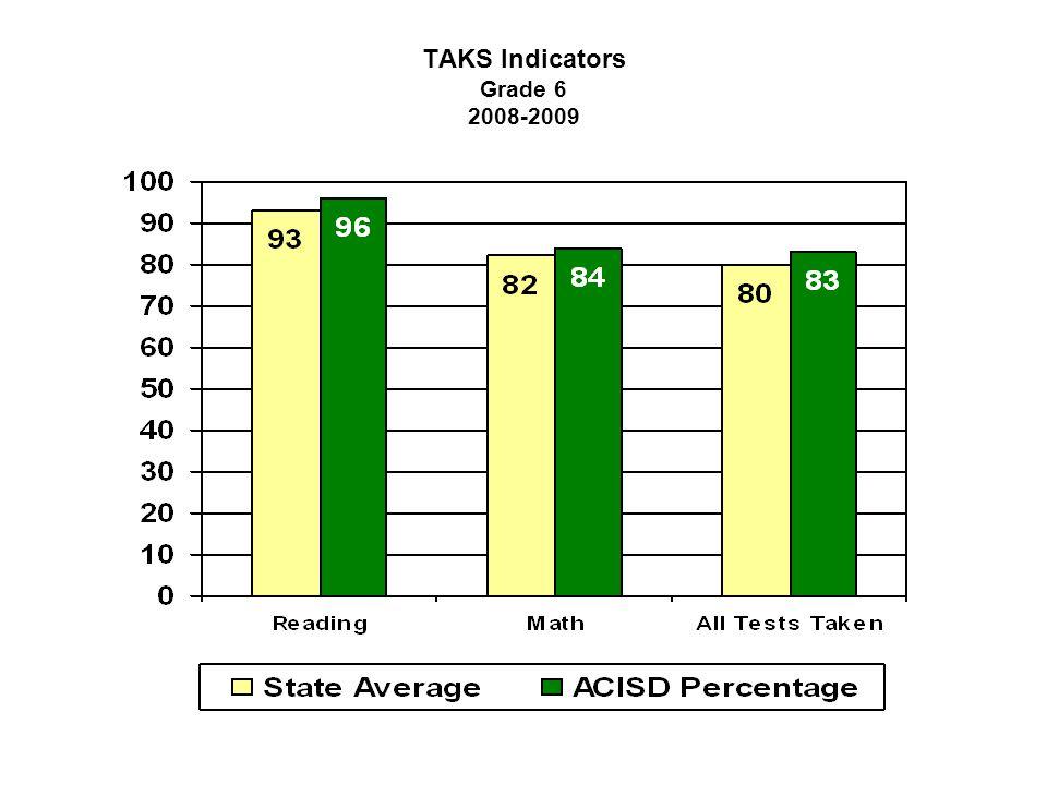TAKS Indicators Grade 6 2008-2009