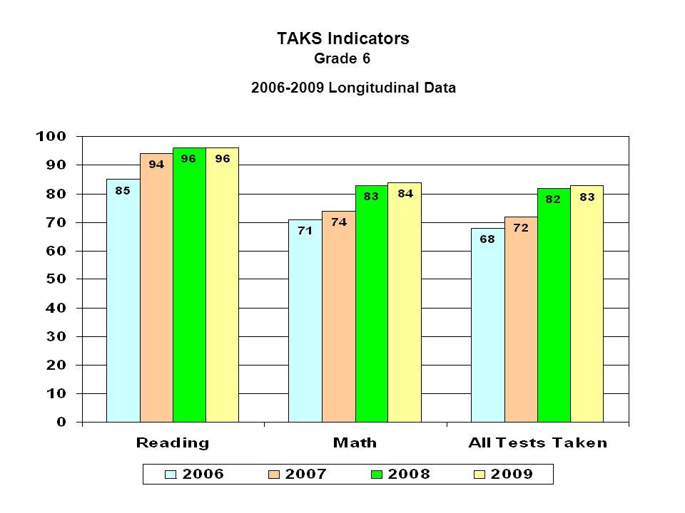 TAKS Indicators Grade 6 2006-2009 Longitudinal Data