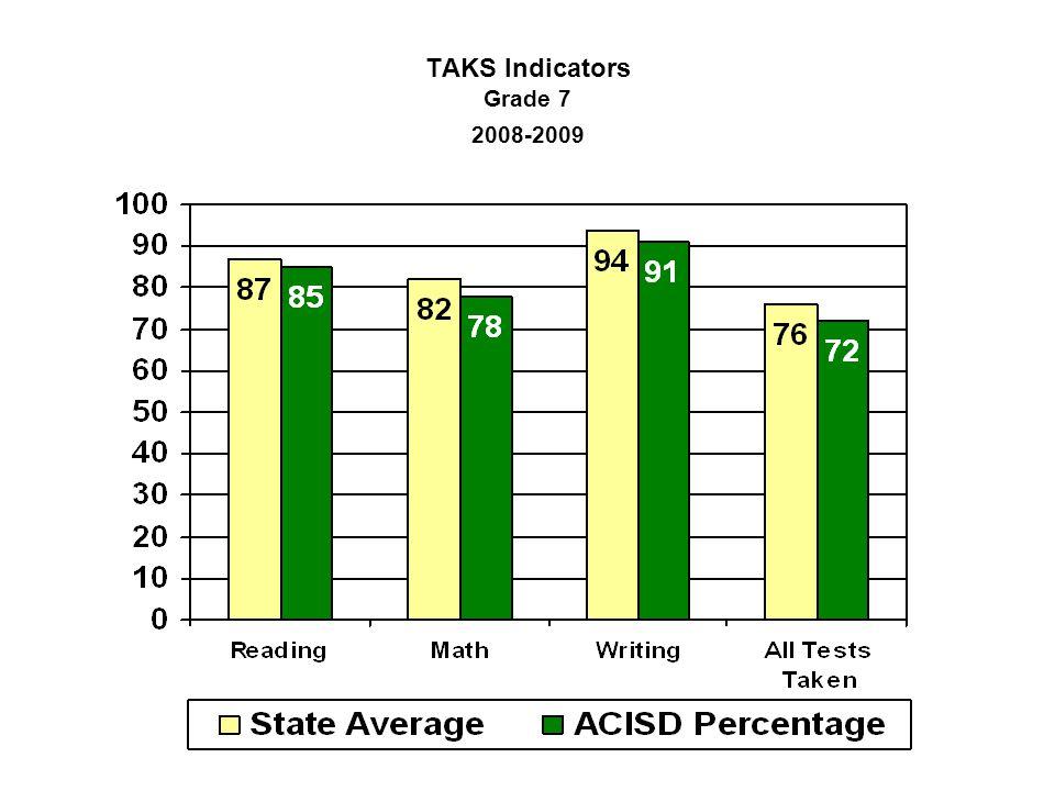 TAKS Indicators Grade 7 2008-2009