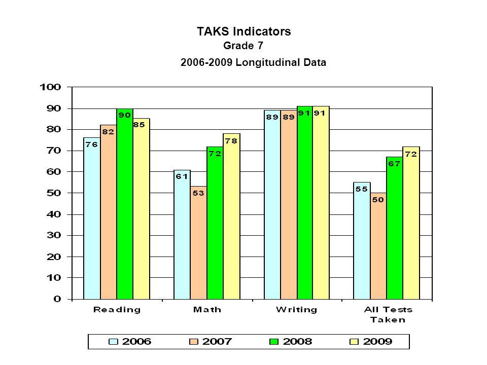 TAKS Indicators Grade 7 2006-2009 Longitudinal Data