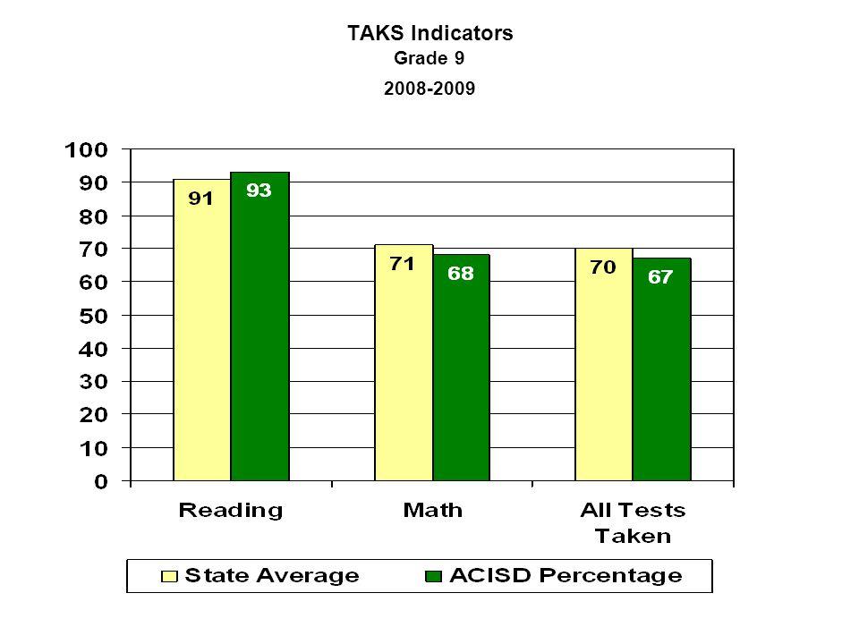 TAKS Indicators Grade 9 2008-2009