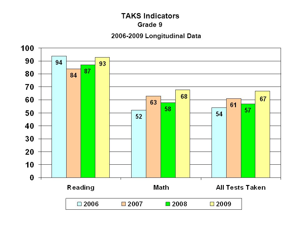 TAKS Indicators Grade 9 2006-2009 Longitudinal Data
