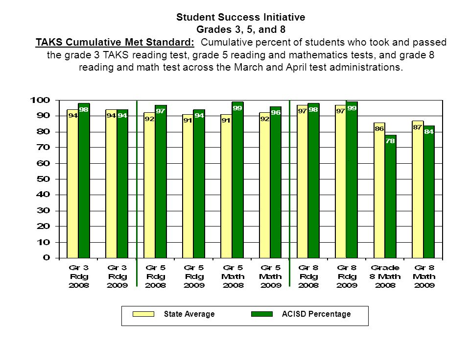 Student Success Initiative Grades 3, 5, and 8 TAKS Cumulative Met Standard: Cumulative percent of students who took and passed the grade 3 TAKS readin