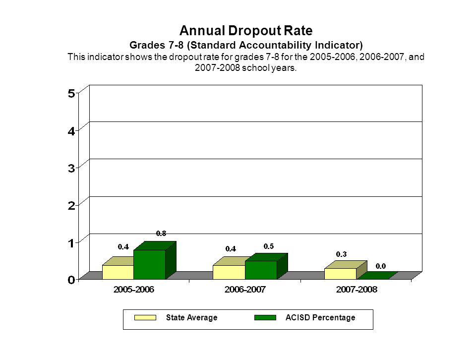Annual Dropout Rate Grades 7-8 (Standard Accountability Indicator) This indicator shows the dropout rate for grades 7-8 for the 2005-2006, 2006-2007,