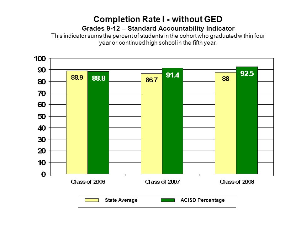 Completion Rate I - without GED Grades 9-12 – Standard Accountability Indicator This indicator sums the percent of students in the cohort who graduate
