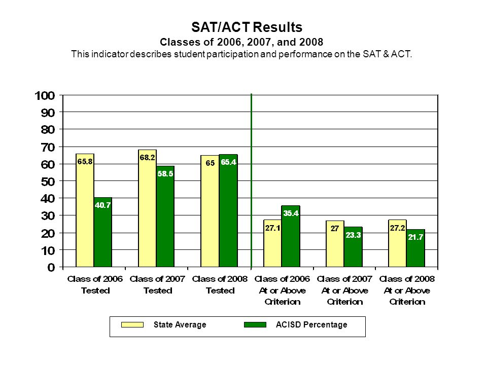 SAT/ACT Results Classes of 2006, 2007, and 2008 This indicator describes student participation and performance on the SAT & ACT. State Average ACISD P