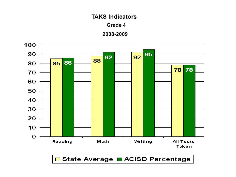 TAKS Indicators Grade 4 2008-2009