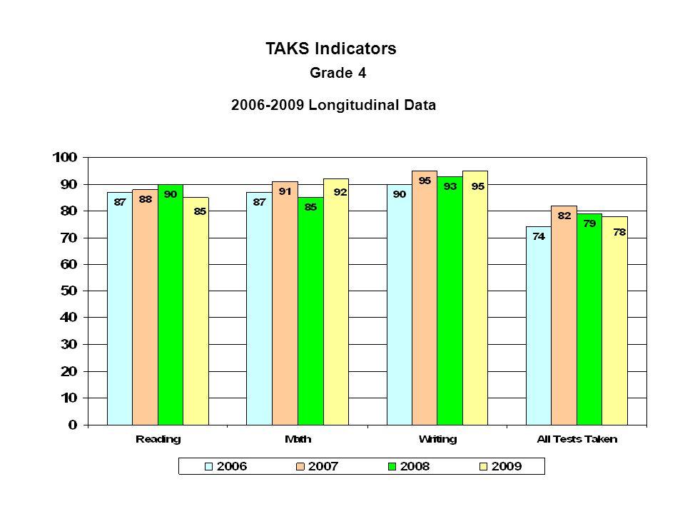 TAKS Indicators Grade 4 2006-2009 Longitudinal Data