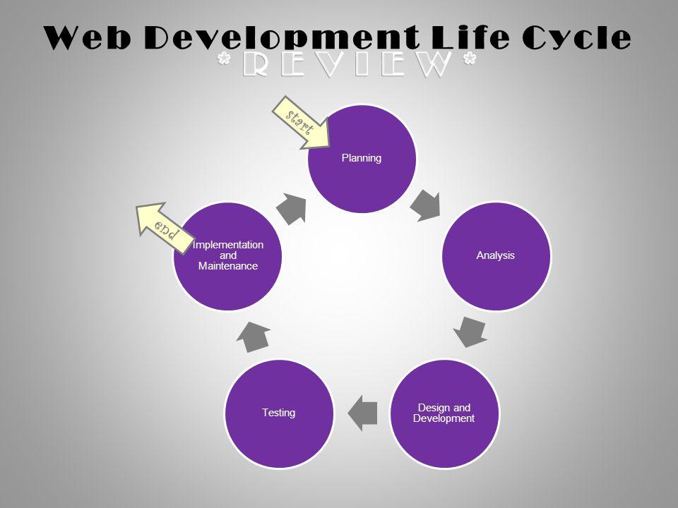 Web Development Life Cycle PlanningAnalysis Design and Development Testing Implementation and Maintenance start end