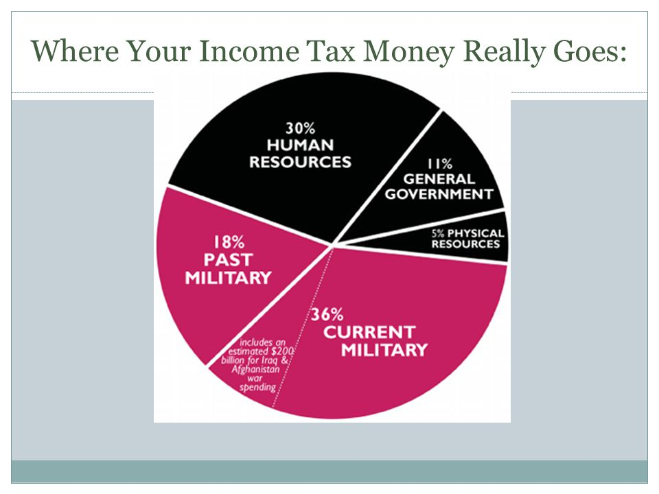 Where Your Income Tax Money Really Goes: