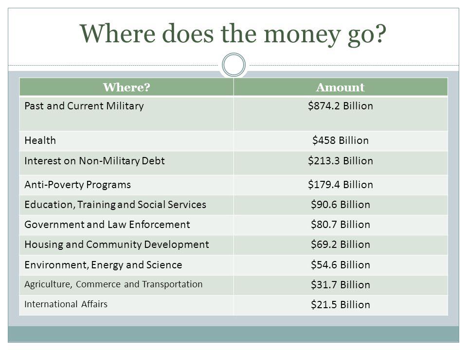 Where does the money go? Where?Amount Past and Current Military$874.2 Billion Health$458 Billion Interest on Non-Military Debt$213.3 Billion Anti-Pove