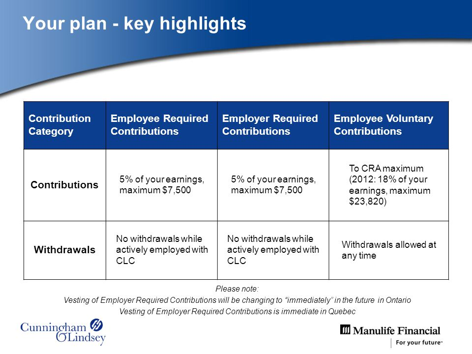 Your plan - key highlights Contribution Category Employee Required Contributions Employer Required Contributions Employee Voluntary Contributions Contributions 5% of your earnings, maximum $7,500 To CRA maximum (2012: 18% of your earnings, maximum $23,820) Withdrawals No withdrawals while actively employed with CLC Withdrawals allowed at any time Please note: Vesting of Employer Required Contributions will be changing to immediately in the future in Ontario Vesting of Employer Required Contributions is immediate in Quebec