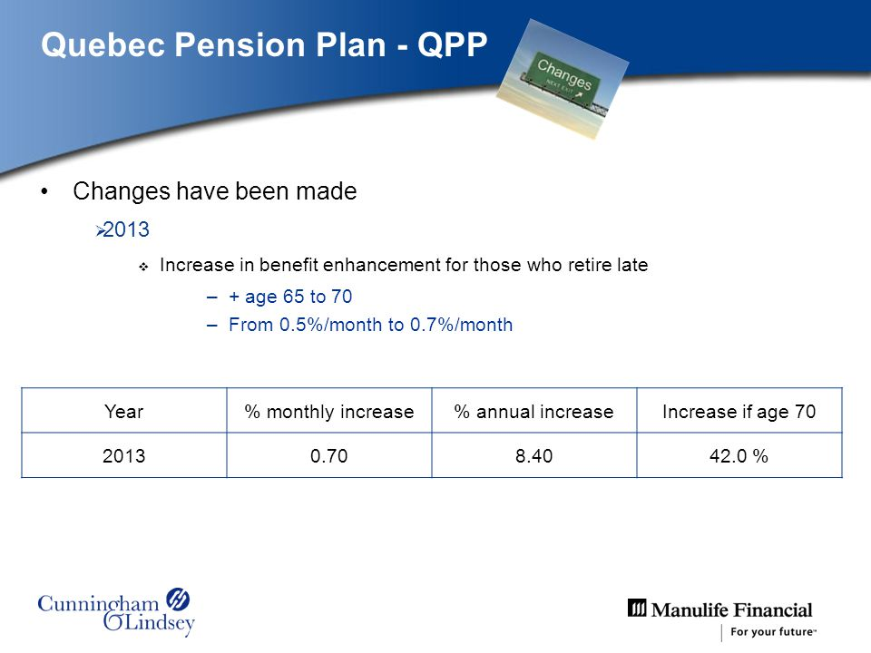 Quebec Pension Plan - QPP Changes have been made 2013 Increase in benefit enhancement for those who retire late –+ age 65 to 70 –From 0.5%/month to 0.7%/month Year% monthly increase% annual increaseIncrease if age 70 20130.708.4042.0 %