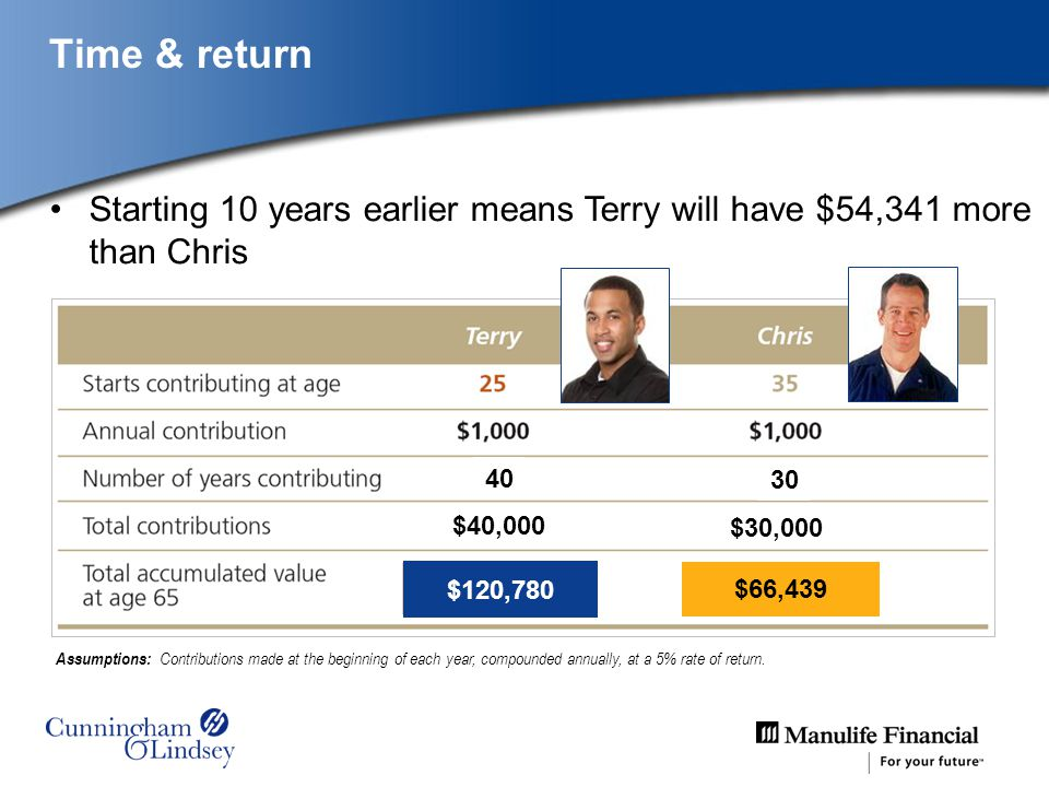 Time & return $120,780 $66,439 Starting 10 years earlier means Terry will have $54,341 more than Chris Assumptions: Contributions made at the beginnin