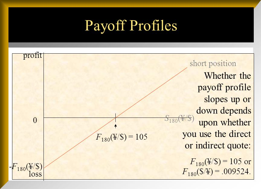 Payoff Profiles 0 S 180 ($/¥) F 180 ($/¥) =.009524 Short positionloss profit If you agree to sell anything in the future at a set price and the spot p