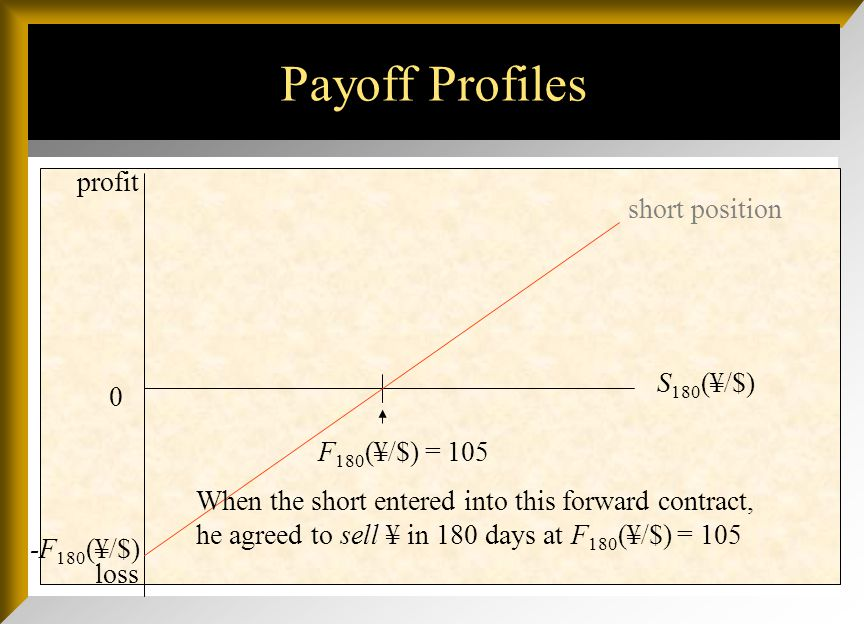 Payoff Profiles loss 0 S 180 (¥/$) F 180 (¥/$) = 105 -F 180 (¥/$) profit Whether the payoff profile slopes up or down depends upon whether you use the direct or indirect quote: F 180 (¥/$) = 105 or F 180 ($/¥) =.009524.