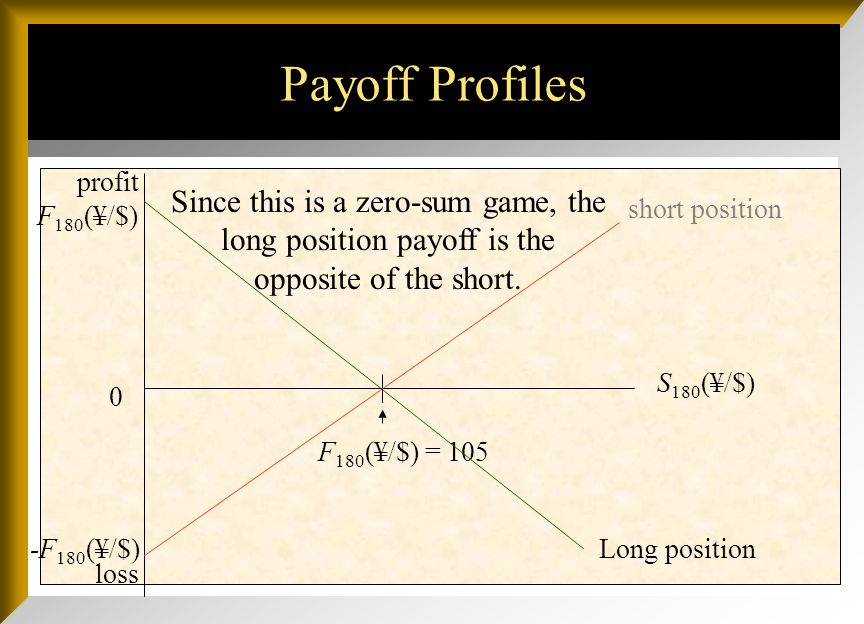 Payoff Profiles loss 0 S 180 (¥/$) F 180 (¥/$) = 105 -F 180 (¥/$) 120 If, in 180 days, S 180 (¥/$) = 120, the short will make a profit by buying ¥ at