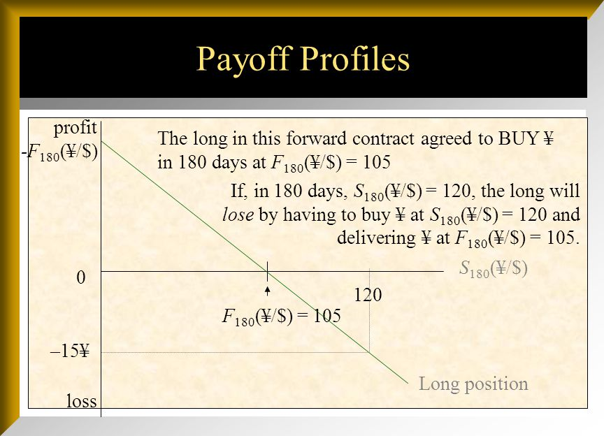 Payoff Profiles loss 0 S 180 (¥/$) F 180 (¥/$) = 105 Long position-F 180 (¥/$) F 180 (¥/$) short position profit Since this is a zero-sum game, the lo